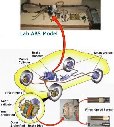 ABS-antilock braking system Mechanical Project