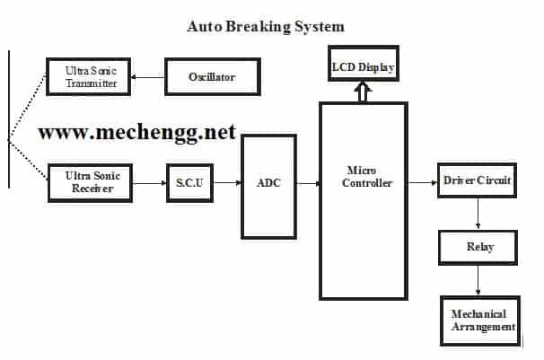 Block Diagram Of Auto Braking System For Automobile