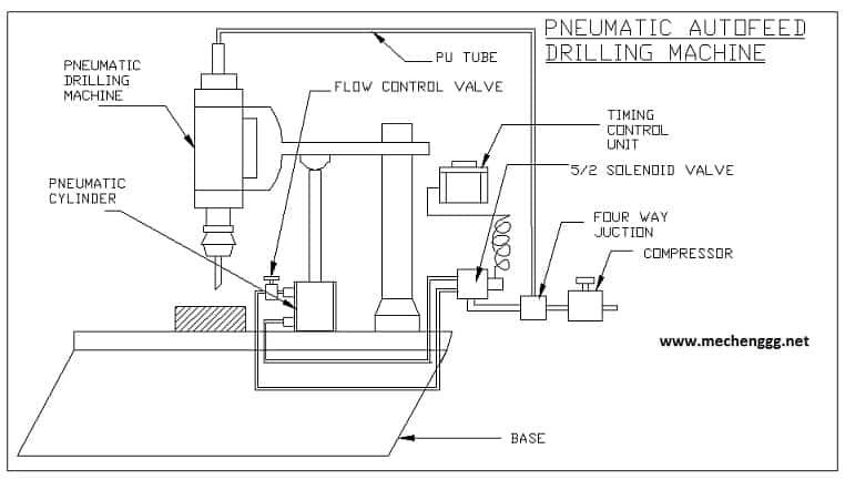 Automatic Pneumatic Grinding Machine