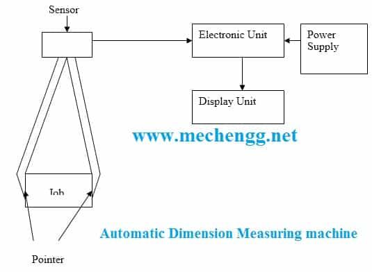 Automatic2BDimension2BMeasuring2BMachine