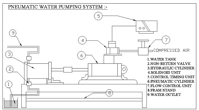 Automatic Pneumatic Water Pumping System Mechanical Project