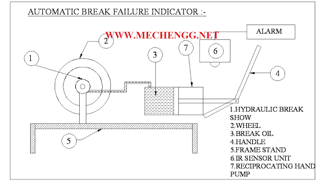 Automatic Brake Failure Indicator and Engine Overheating Alarm