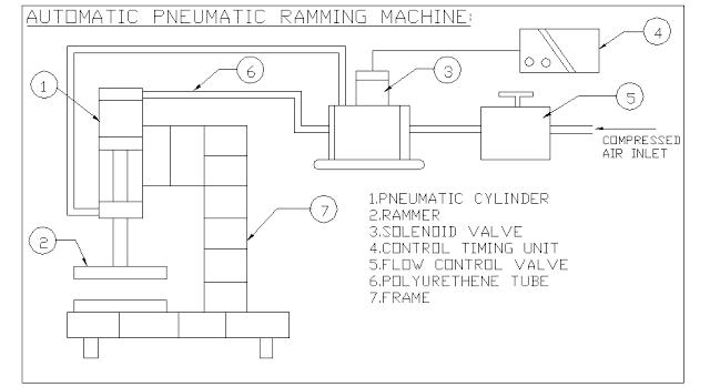 AutomaticPneumaticsandrammingmachineforcastingmechancialproject