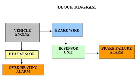 BLOCK DIAGRAM OF Automatic Brake Failure Indicator and Engine Overheating Alarm