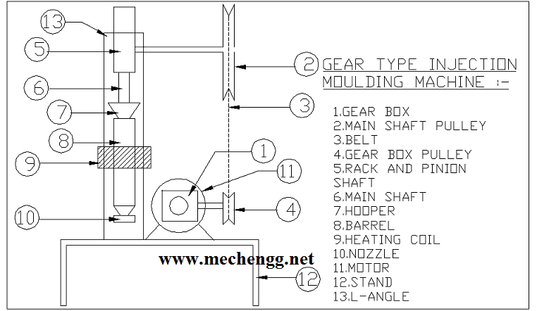 Gear Type Injection Moulding Machine