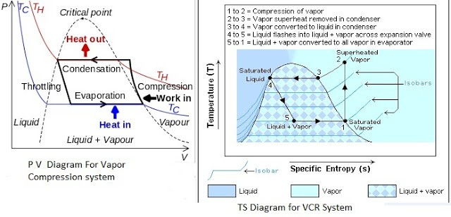 PV And TS Diagram For Vapor Compression System