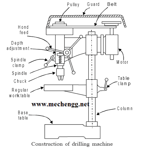 Construction Of Drilling machine