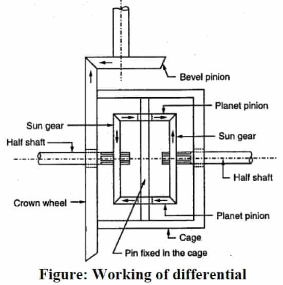 differential gear box diagram