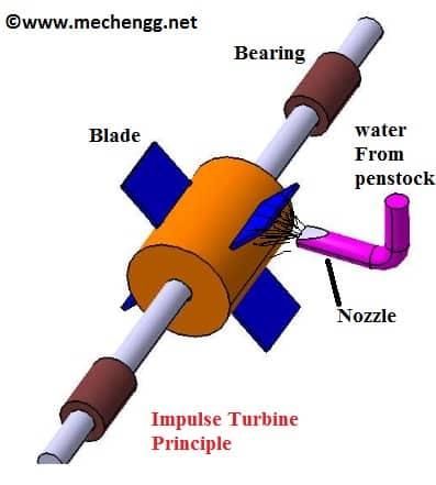 impulse turbine Principle