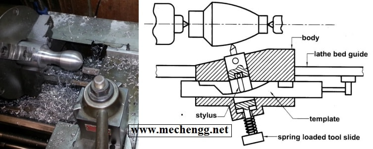 In Bed Tool Box >> 7 Centre Lathe Machine Attachment that enhance Lathe Applications