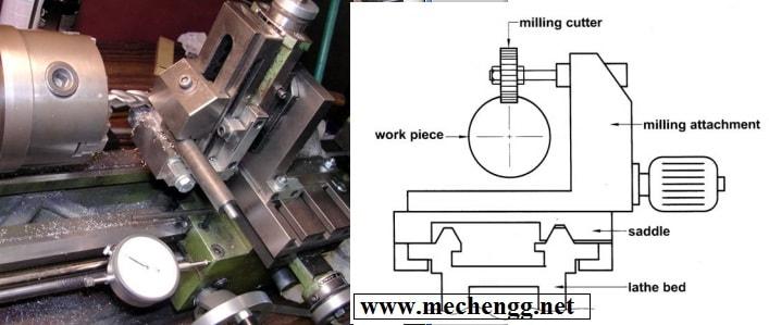 Milling Machine Attachment