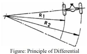 principle of differential gear box