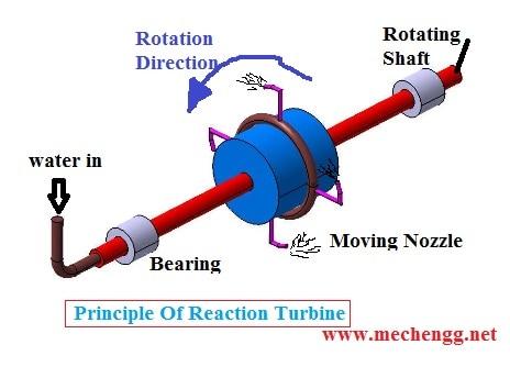 Principle Of Reaction Turbine