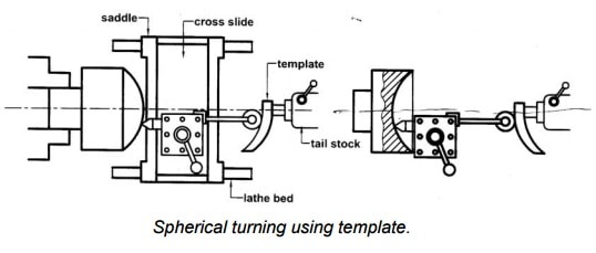 Spherical turning attachments