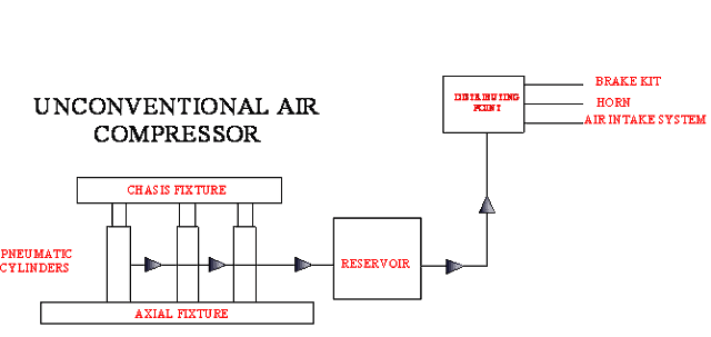 UNCONVENTIONAL AIR COMPRESSOR MECHANICAL PROJECT