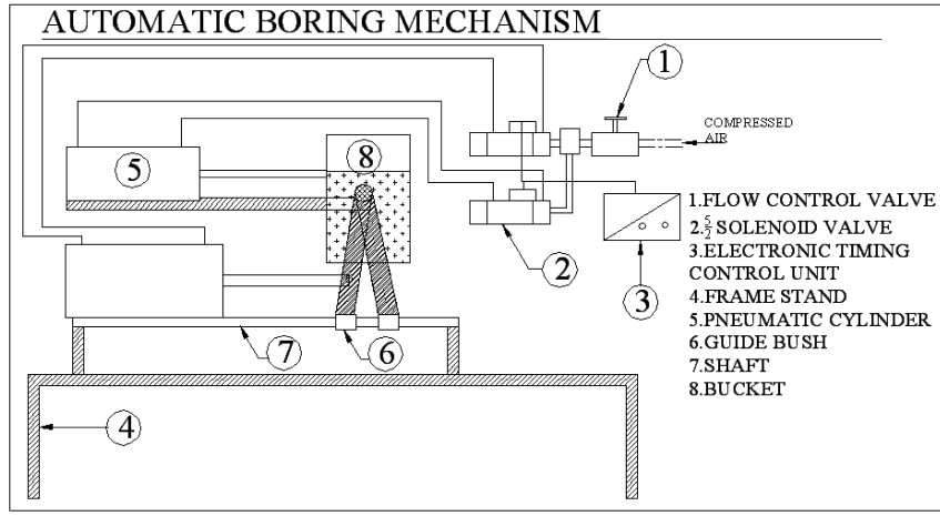 Automatic Boring Mechanism For Foundry