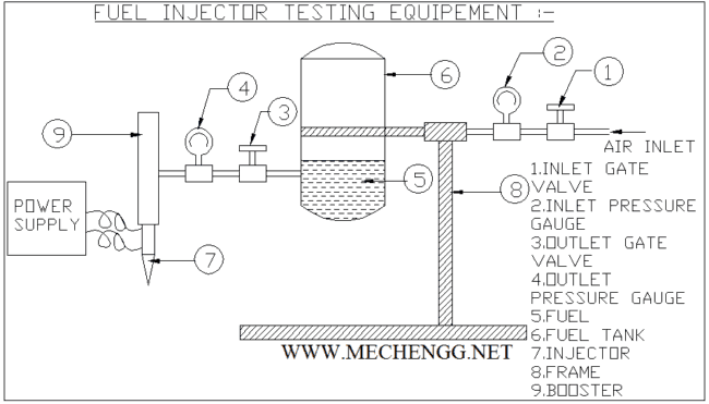 FUEL INJECTOR TESTING EQUIPMENT - MECHANICAL PROJECT