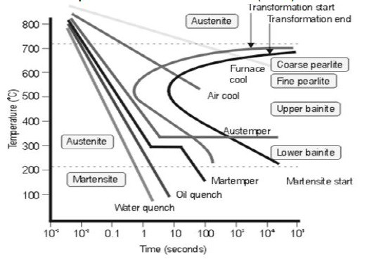 Time Temperature Transformation for steel
