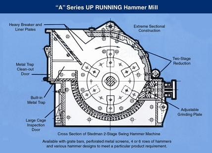 design and fabrication Of hammer Mill Project