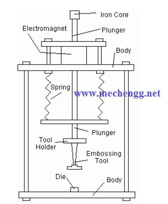Diagram Of Electromagnetic Embossing machine