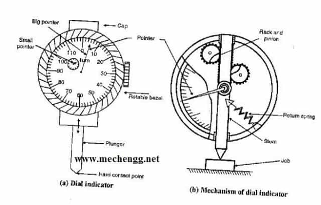 dial indicator figure