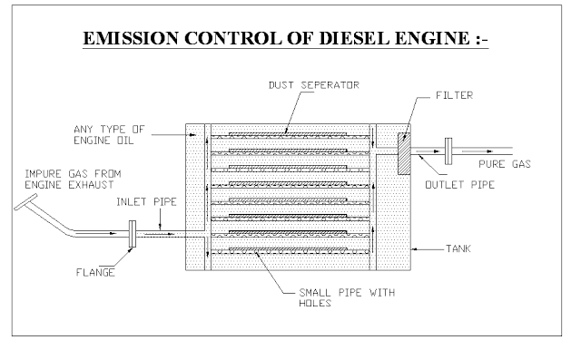 Emission Control Of Diesel Engine