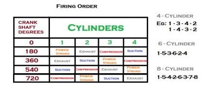 Firingorder
