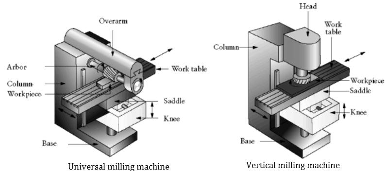 milling machine parts