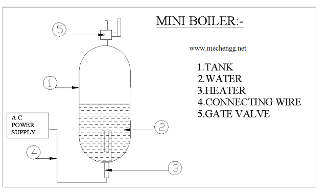 Mini Boiler Fabrication