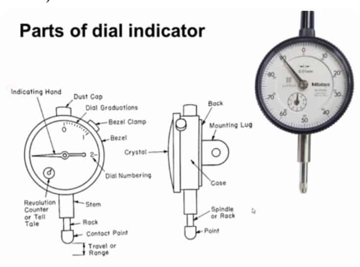 parts of dial indicator