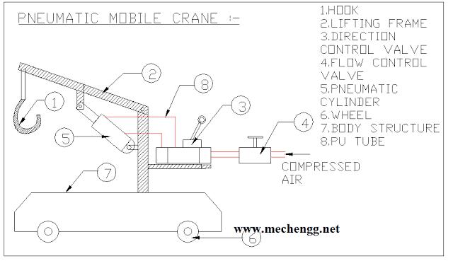 Diagram Of Fabrication Of Pneumatic Mobile Crane