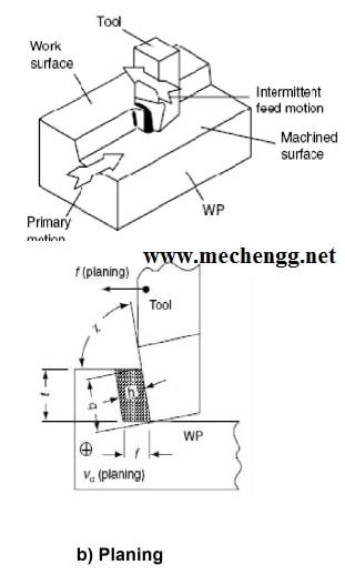 principle planing machine