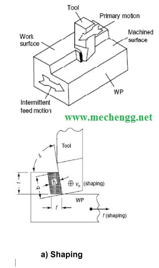 Shaping operation and Cutting Mechanism.