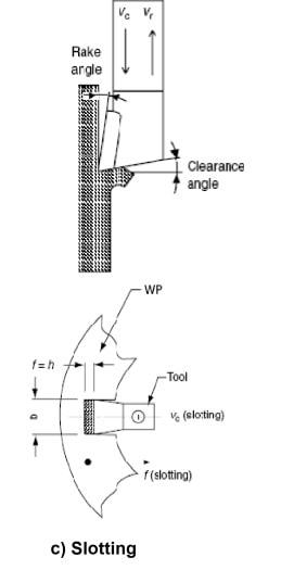 principle slotting machine