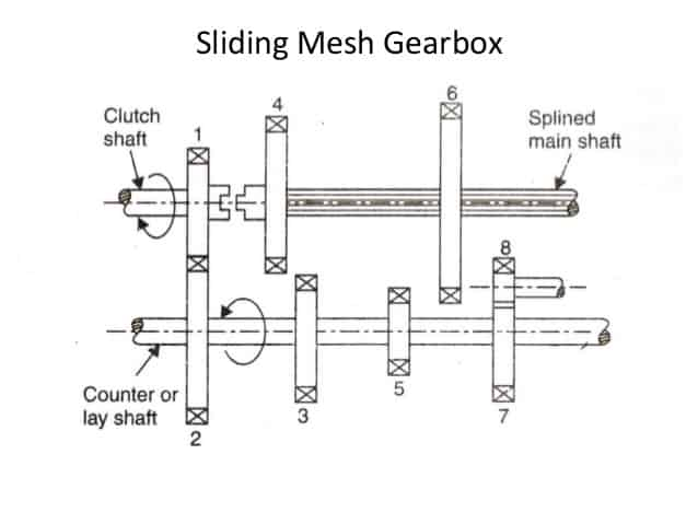 sliding mesh gearbox diagram