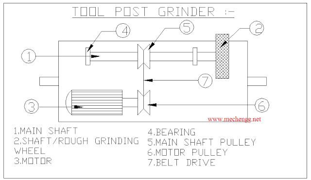 toolpostgrinderproject