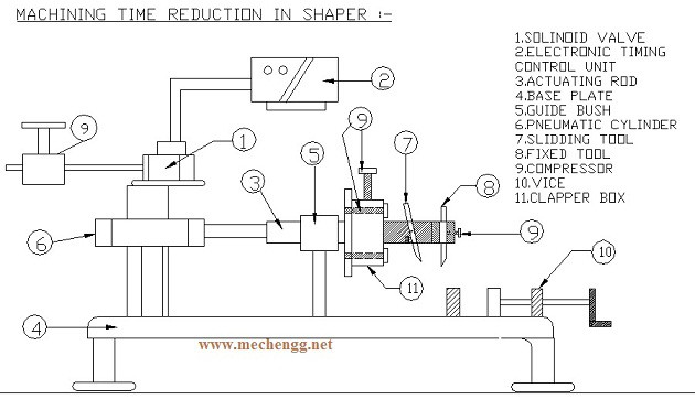 Machining time reduction of shaper machine mechanical Project
