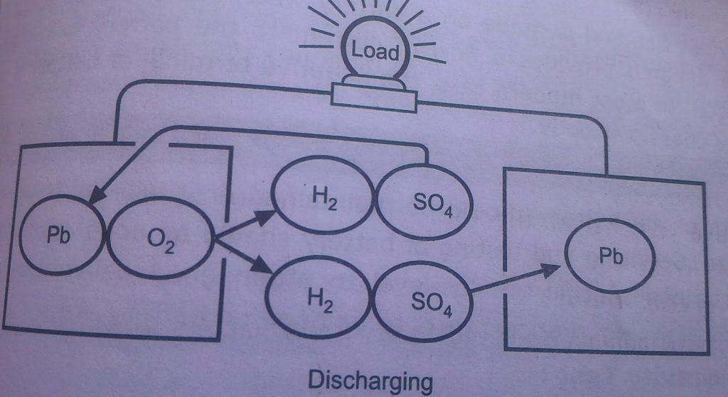 Discharging Of the Battery Chemical Reaction