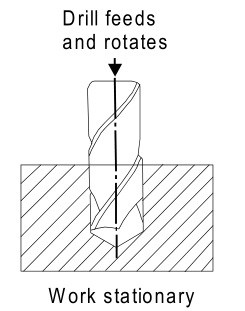 Drilling a simple hole