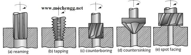 drilling machine operations