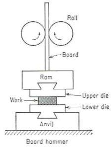 drop forging diagram