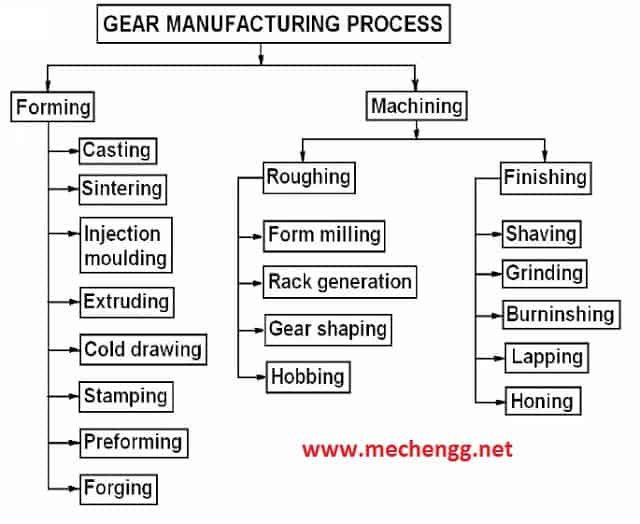 gear manufacturing method charts