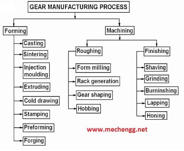 Gear manufacturing Chart