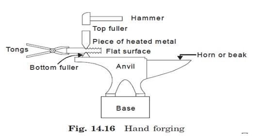 hand forging diagram
