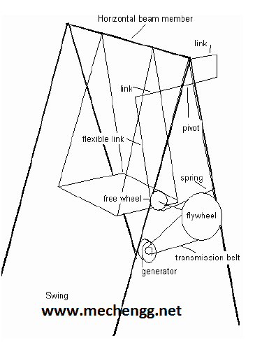 mechanicalprojectsiwngoperatedelectricitygeneration