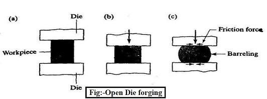 open die forging diagram