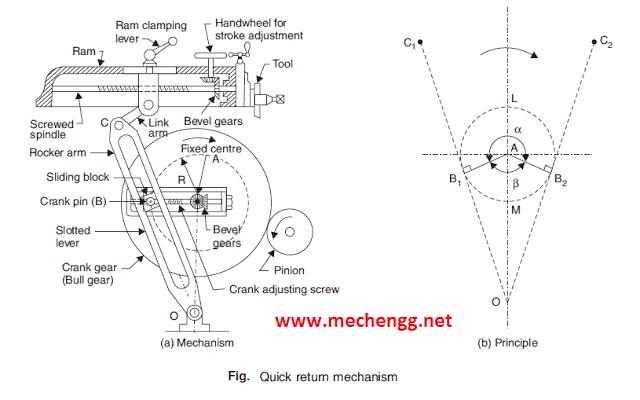 quick return shaping machine mechanism