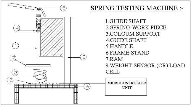 spring testing machine mechanical project diagram
