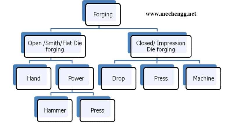 types of forging machines