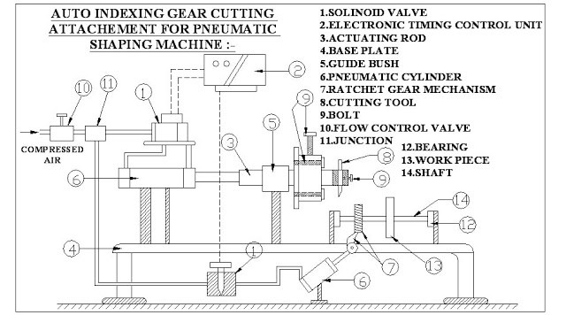 AUTO INDEXING GEAR CUTTING ATTACHMENT FOR PNEUMATIC SHAPING MACHINE